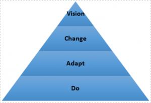 Pirámide de habilidades de proyecto